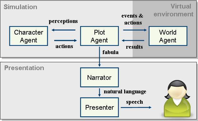 multi agent architecture